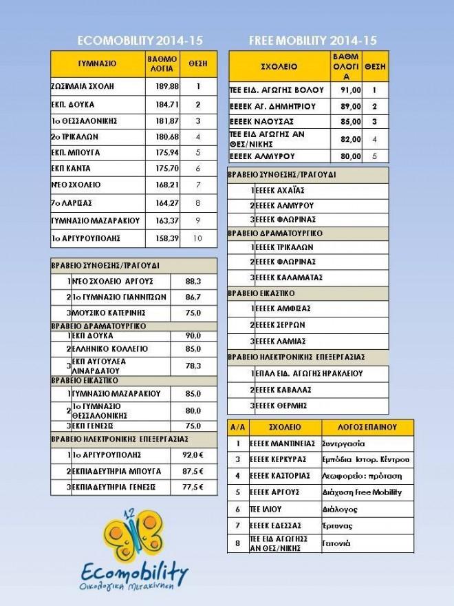 Αποτελέσματα ecomobility 2014 15